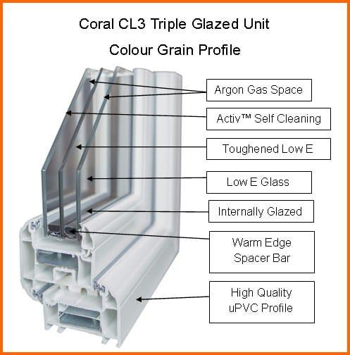 triple glazed windows save energy with coral windows