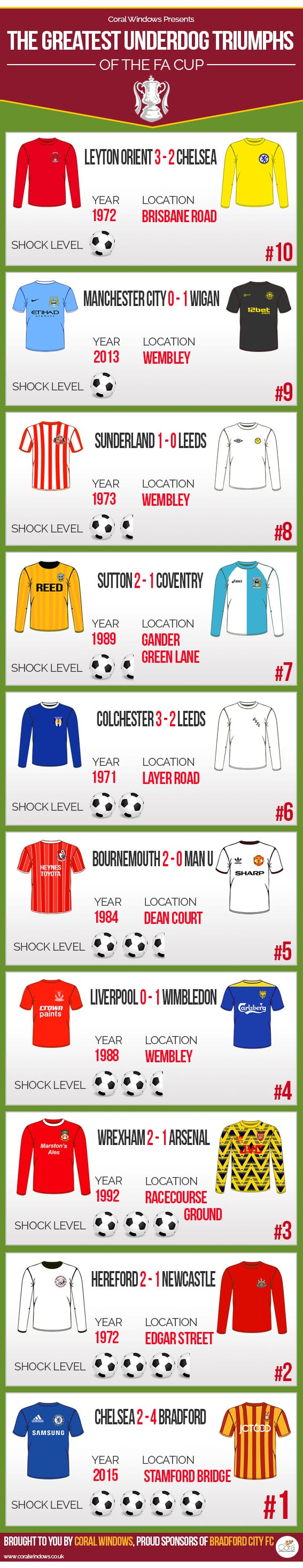 Coral Windows Presents The Greatest Underdog Triumphs of the FA Cup